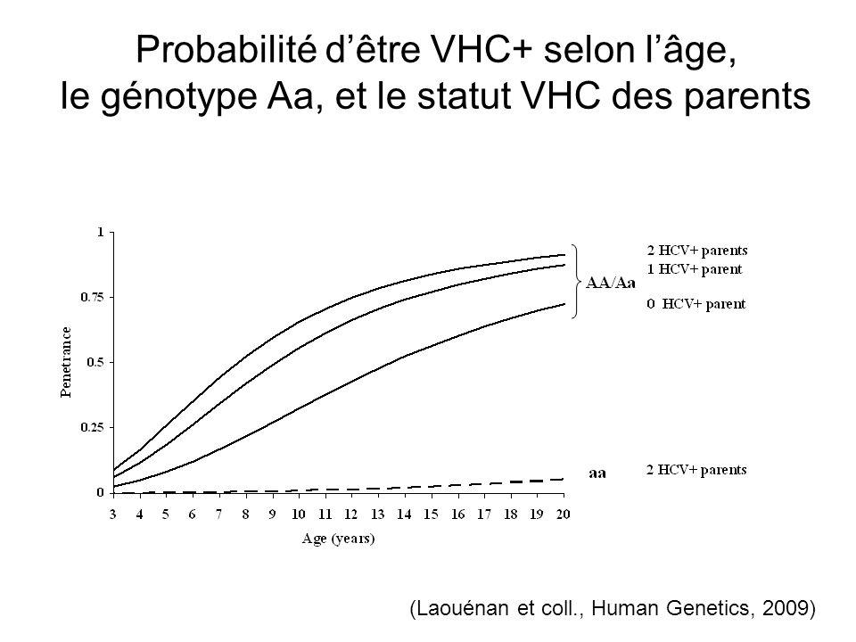 Probabilité d'être VHC+ selon l'âge, le génotype Aa, et le statut VHC des parents