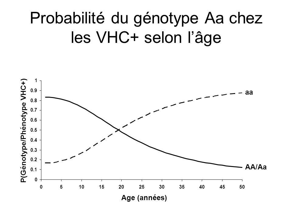 Probabilité du génotype Aa chez les VHC+ selon l'âge