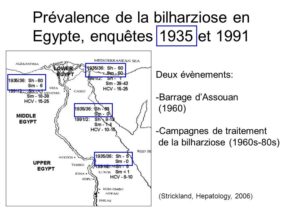 Prévalence de la bilharziose en Egypte, enquêtes 1935 et 1991