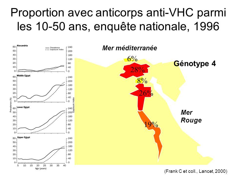 Proportion avec anticorps anti-VHC parmi les 10-50 ans, enquête nationale, 1996