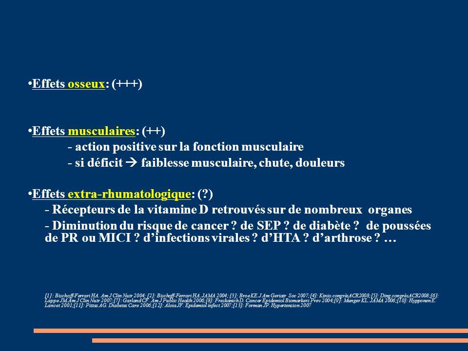 Effets musculaires: (++) - action positive sur la fonction musculaire