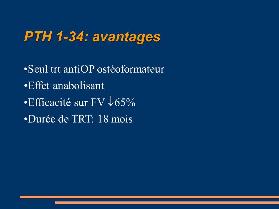 PTH 1-34: avantages Seul trt antiOP ostéoformateur Effet anabolisant