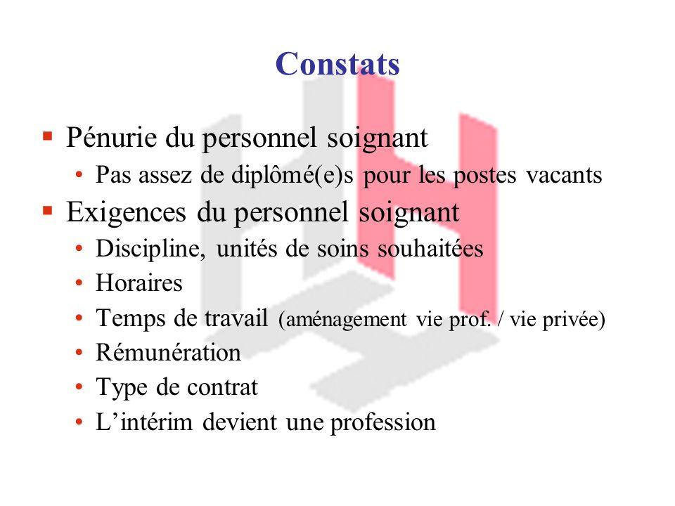 Constats Pénurie du personnel soignant Exigences du personnel soignant