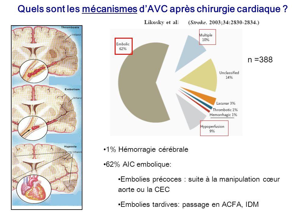 Quels sont les mécanismes d'AVC après chirurgie cardiaque