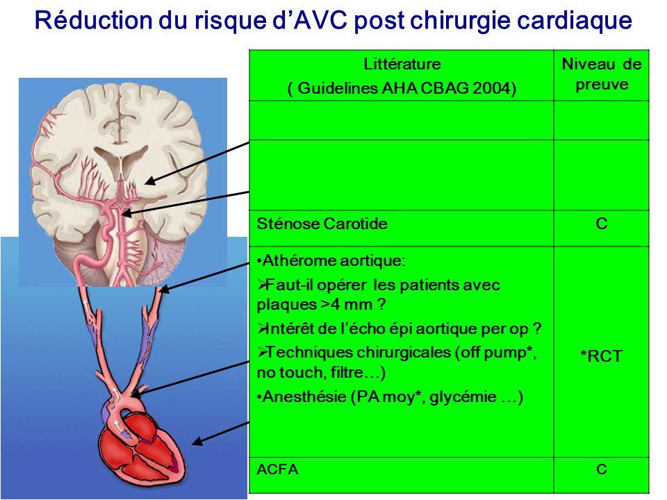 Réduction du risque d'AVC post chirurgie cardiaque