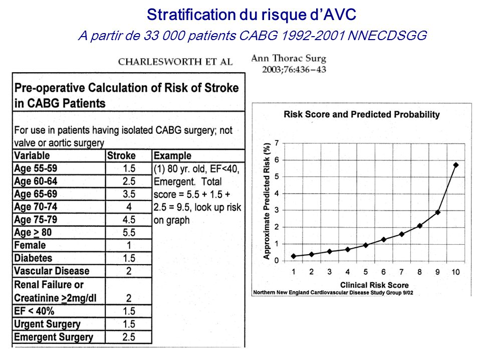 Stratification du risque d'AVC