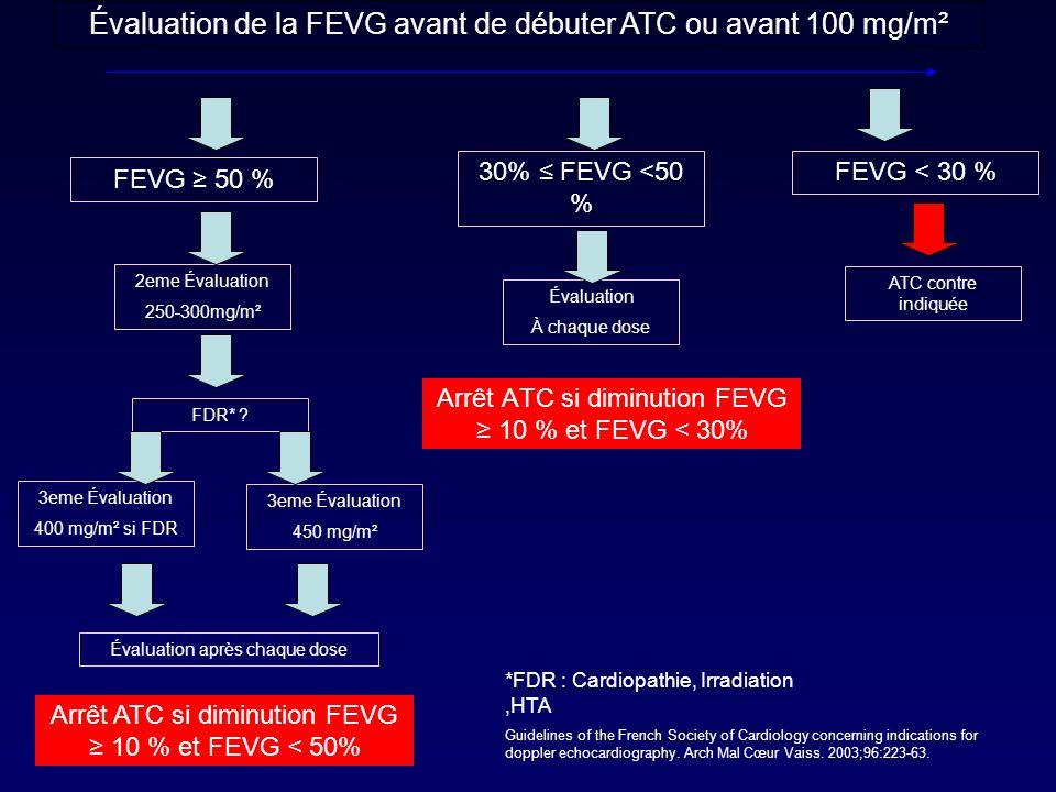 Arrêt ATC si diminution FEVG ≥ 10 % et FEVG < 30%