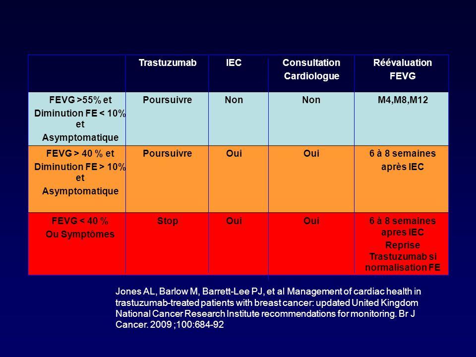 Reprise Trastuzumab si normalisation FE