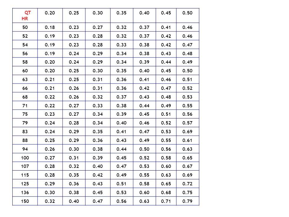 QT HR. 0.20. 0.25. 0.30. 0.35. 0.40. 0.45. 0.50. 50. 0.18. 0.23. 0.27. 0.32. 0.37.