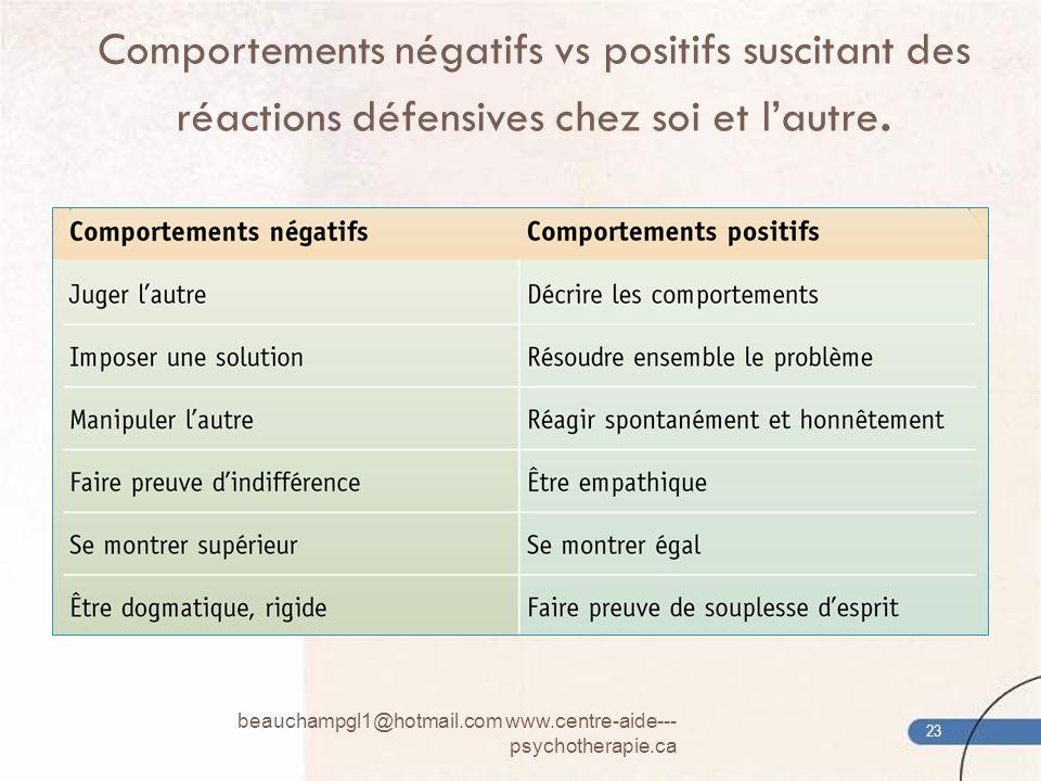 Comportements négatifs vs positifs suscitant des réactions défensives chez soi et l'autre.
