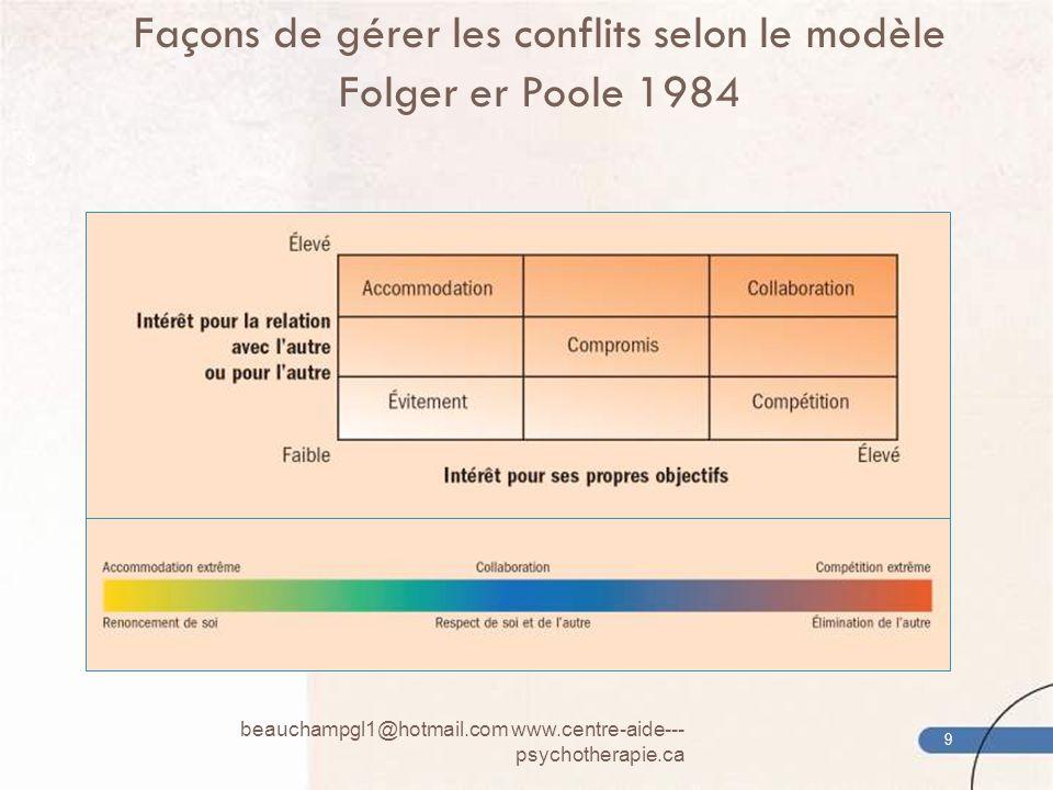 Façons de gérer les conflits selon le modèle Folger er Poole 1984