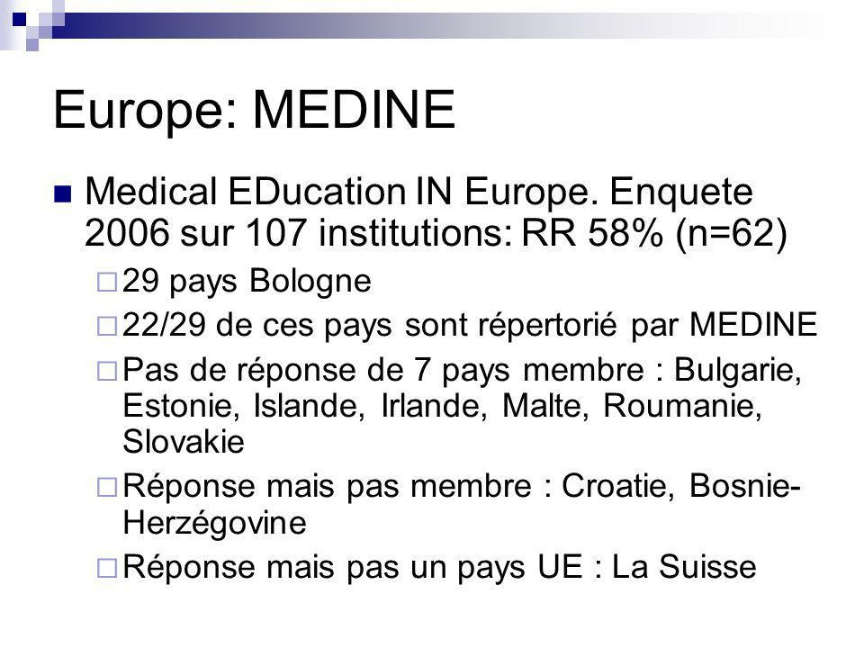 Europe: MEDINE Medical EDucation IN Europe. Enquete 2006 sur 107 institutions: RR 58% (n=62) 29 pays Bologne.
