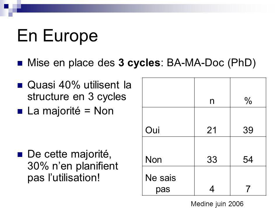 En Europe Mise en place des 3 cycles: BA-MA-Doc (PhD)
