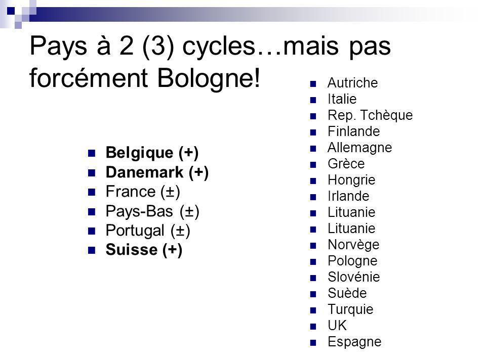 Pays à 2 (3) cycles…mais pas forcément Bologne!