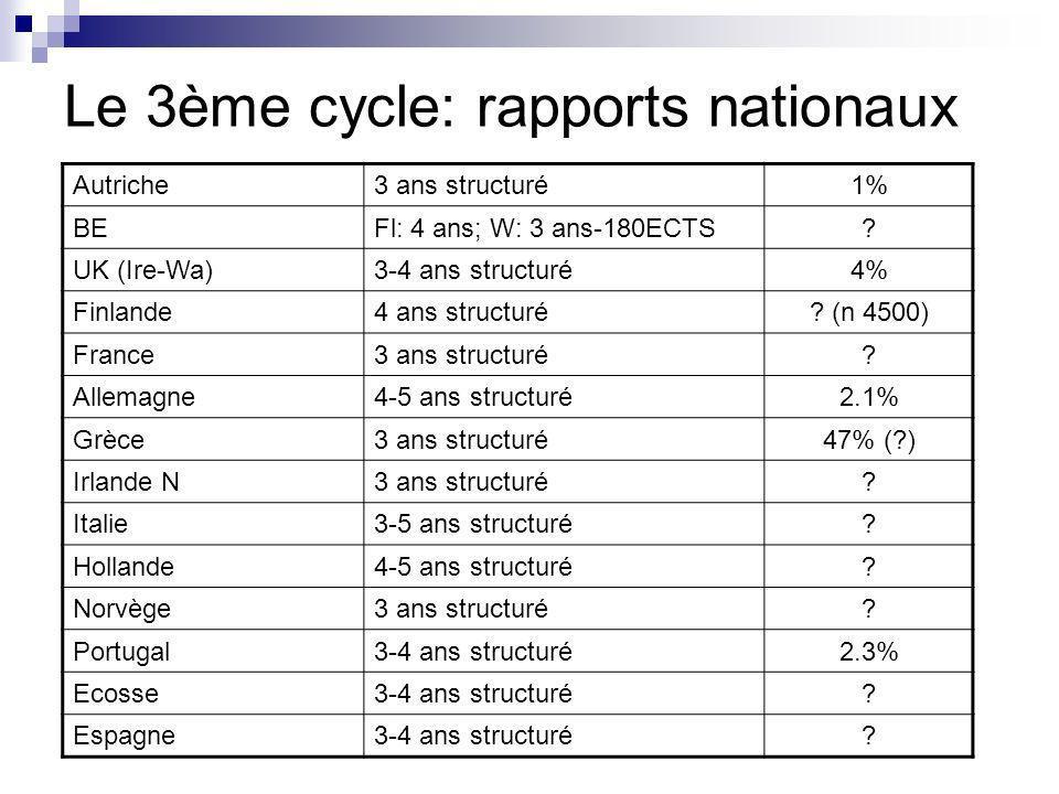 Le 3ème cycle: rapports nationaux