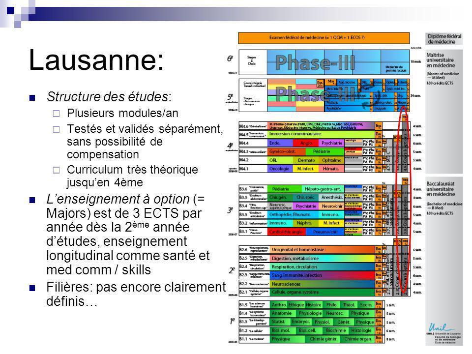 Lausanne: Structure des études: