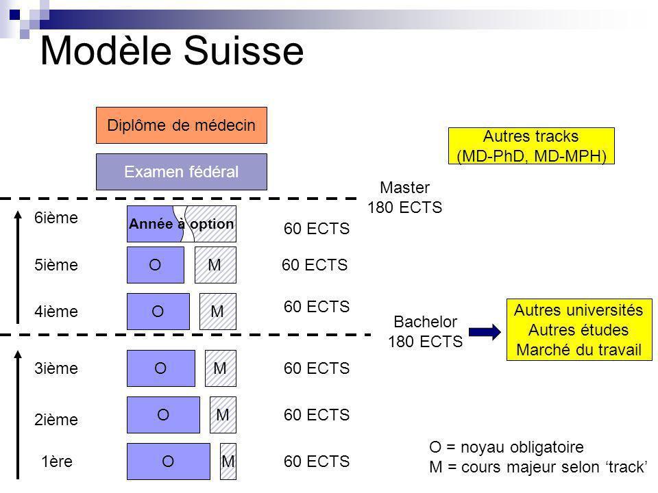 Modèle Suisse Diplôme de médecin Autres tracks (MD-PhD, MD-MPH)