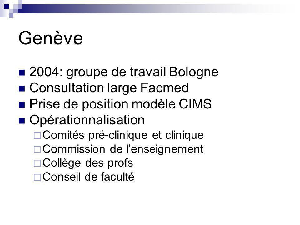 Genève 2004: groupe de travail Bologne Consultation large Facmed