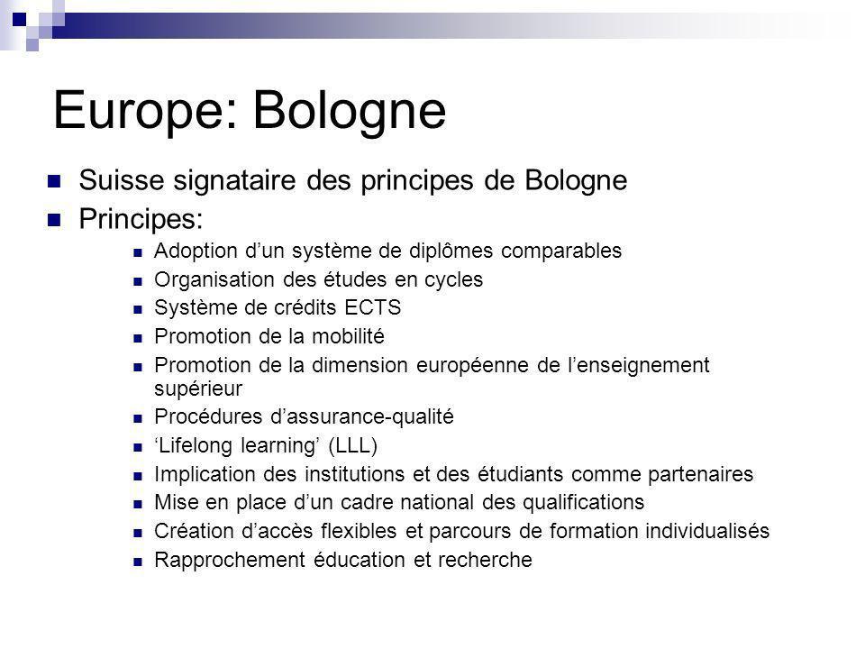 Europe: Bologne Suisse signataire des principes de Bologne Principes: