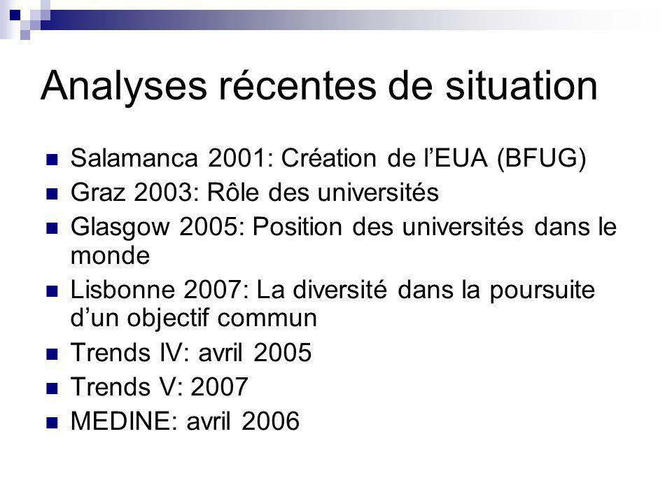 Analyses récentes de situation