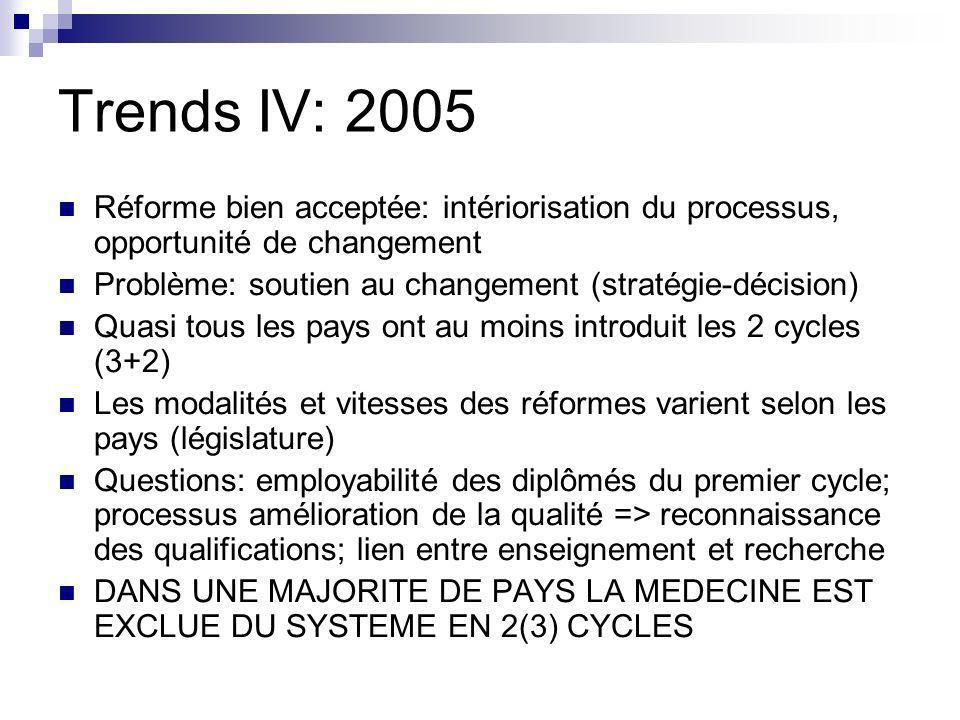 Trends IV: 2005 Réforme bien acceptée: intériorisation du processus, opportunité de changement. Problème: soutien au changement (stratégie-décision)