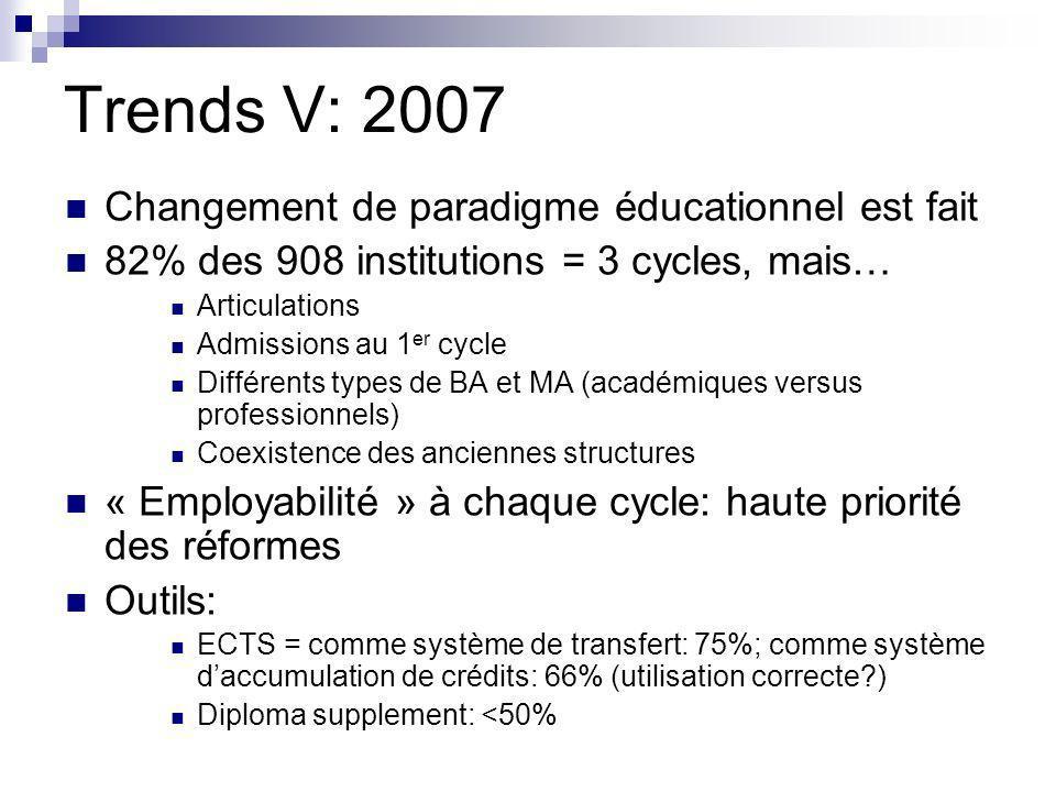 Trends V: 2007 Changement de paradigme éducationnel est fait