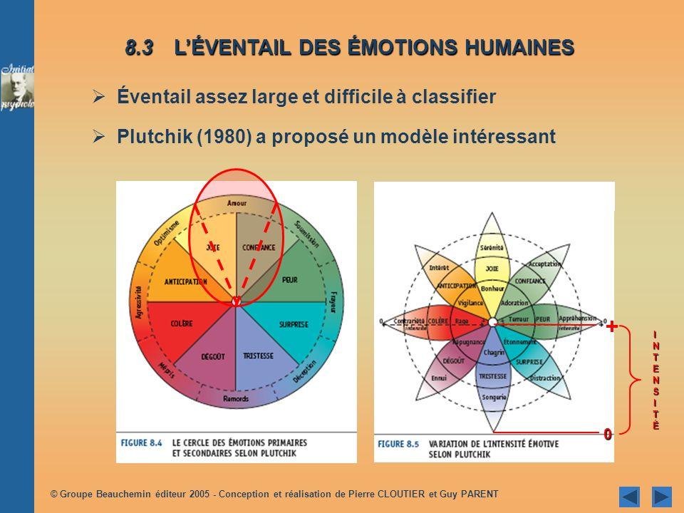 + 8.3 L'ÉVENTAIL DES ÉMOTIONS HUMAINES