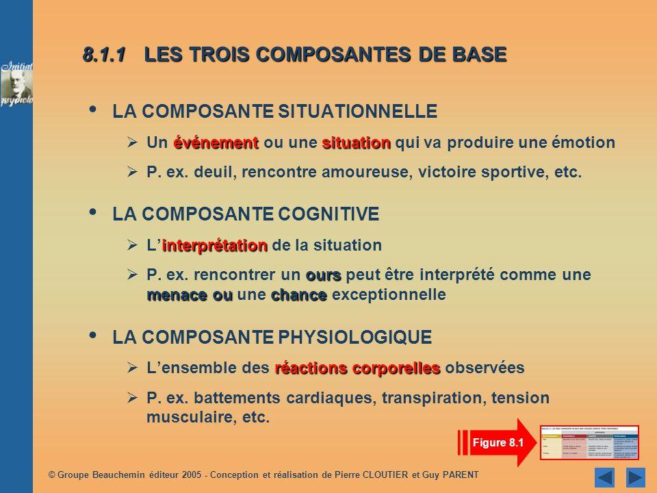 8.1.1 LES TROIS COMPOSANTES DE BASE
