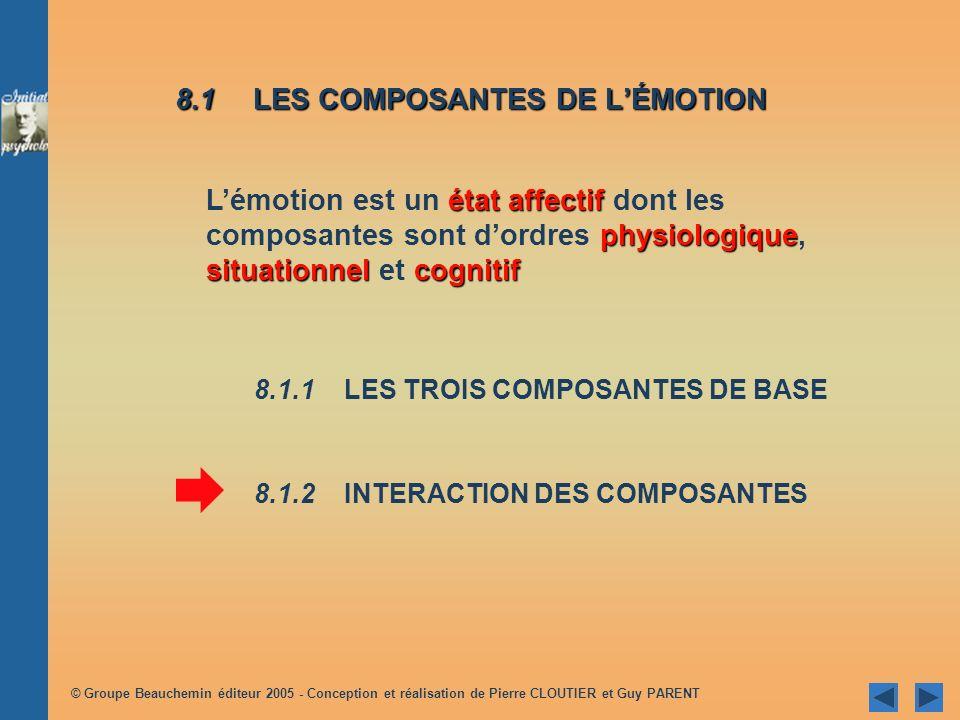 8.1 LES COMPOSANTES DE L'ÉMOTION