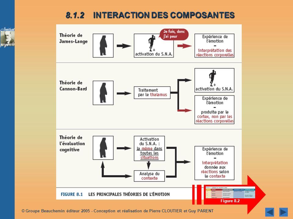8.1.2 INTERACTION DES COMPOSANTES