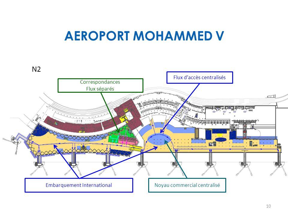 AEROPORT MOHAMMED V N2 Flux d'accès centralisés Correspondances