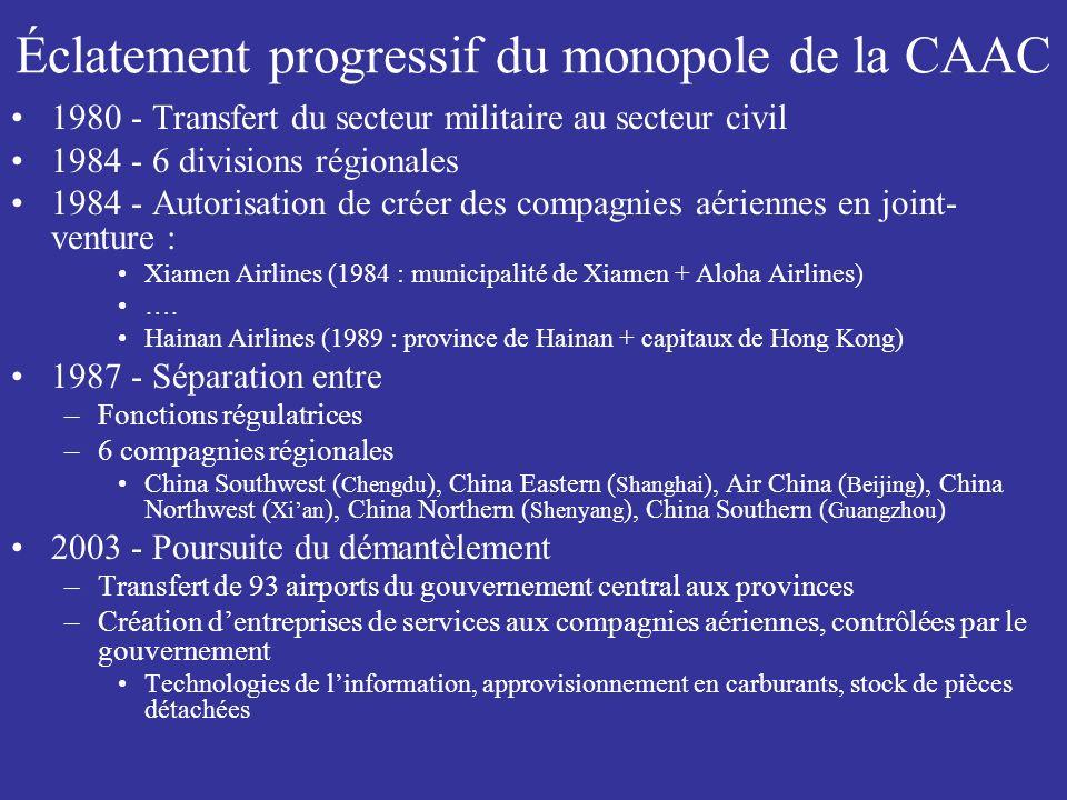 Éclatement progressif du monopole de la CAAC