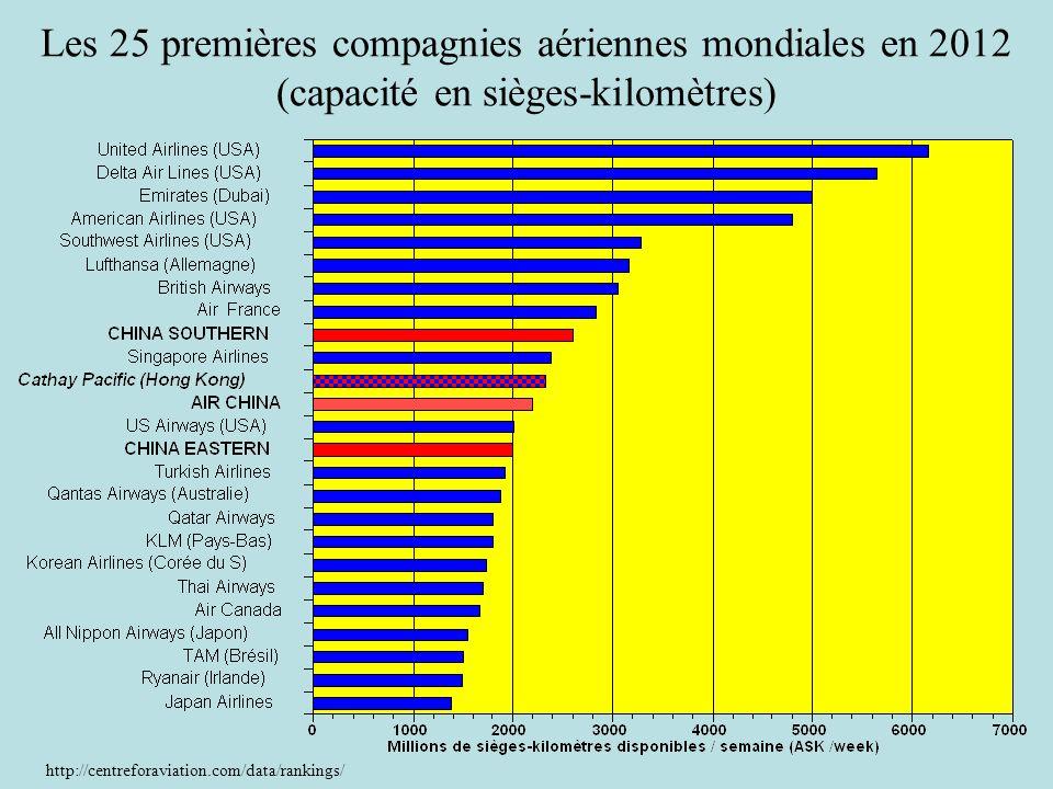 Les 25 premières compagnies aériennes mondiales en 2012 (capacité en sièges-kilomètres)