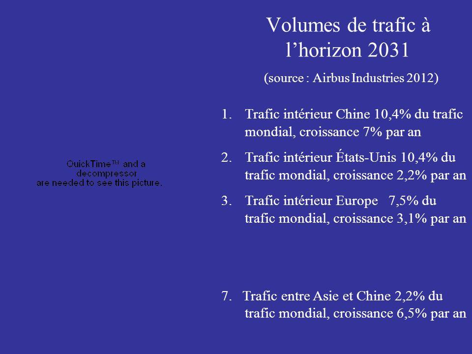 Volumes de trafic à l'horizon 2031 (source : Airbus Industries 2012)