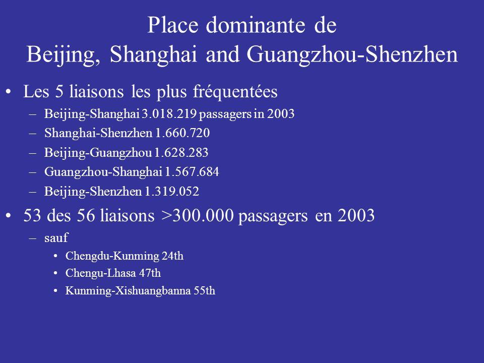Place dominante de Beijing, Shanghai and Guangzhou-Shenzhen