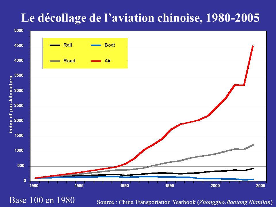 Le décollage de l'aviation chinoise, 1980-2005