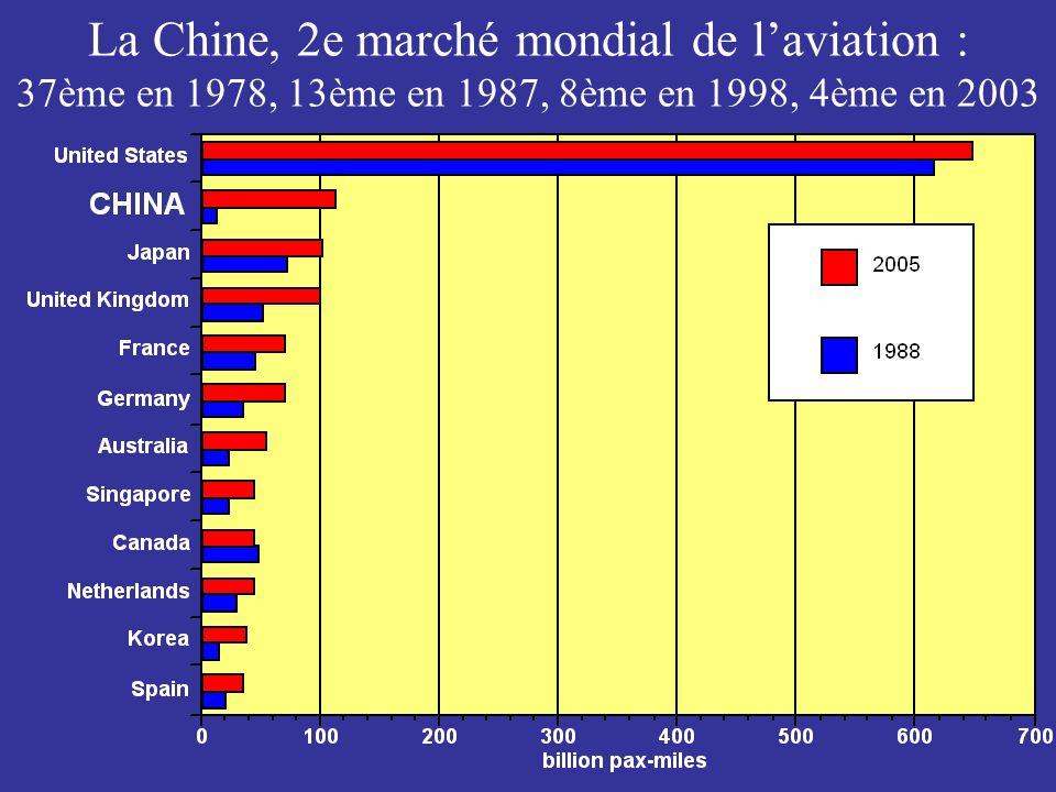 La Chine, 2e marché mondial de l'aviation : 37ème en 1978, 13ème en 1987, 8ème en 1998, 4ème en 2003