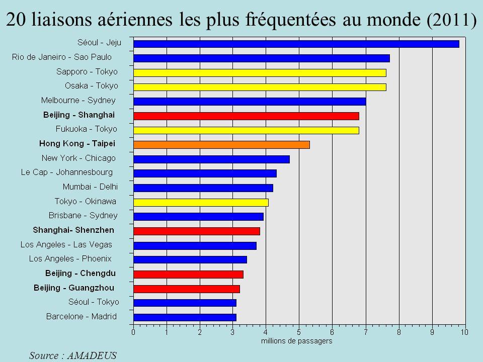 20 liaisons aériennes les plus fréquentées au monde (2011)