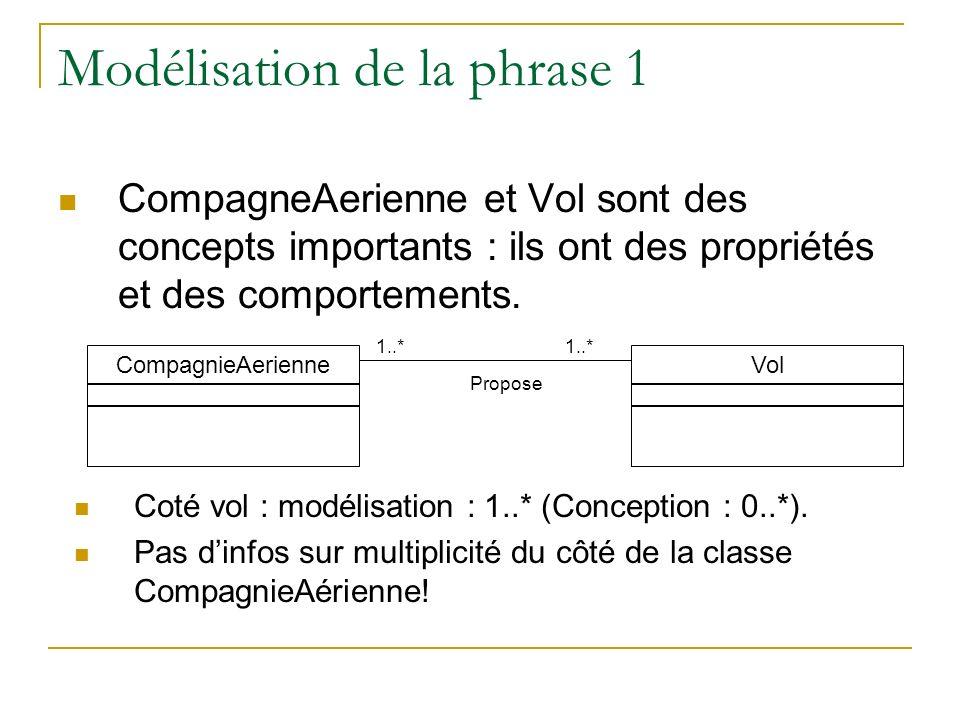 Modélisation de la phrase 1