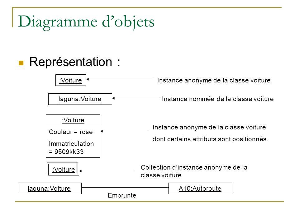 Diagramme d'objets Représentation : :Voiture