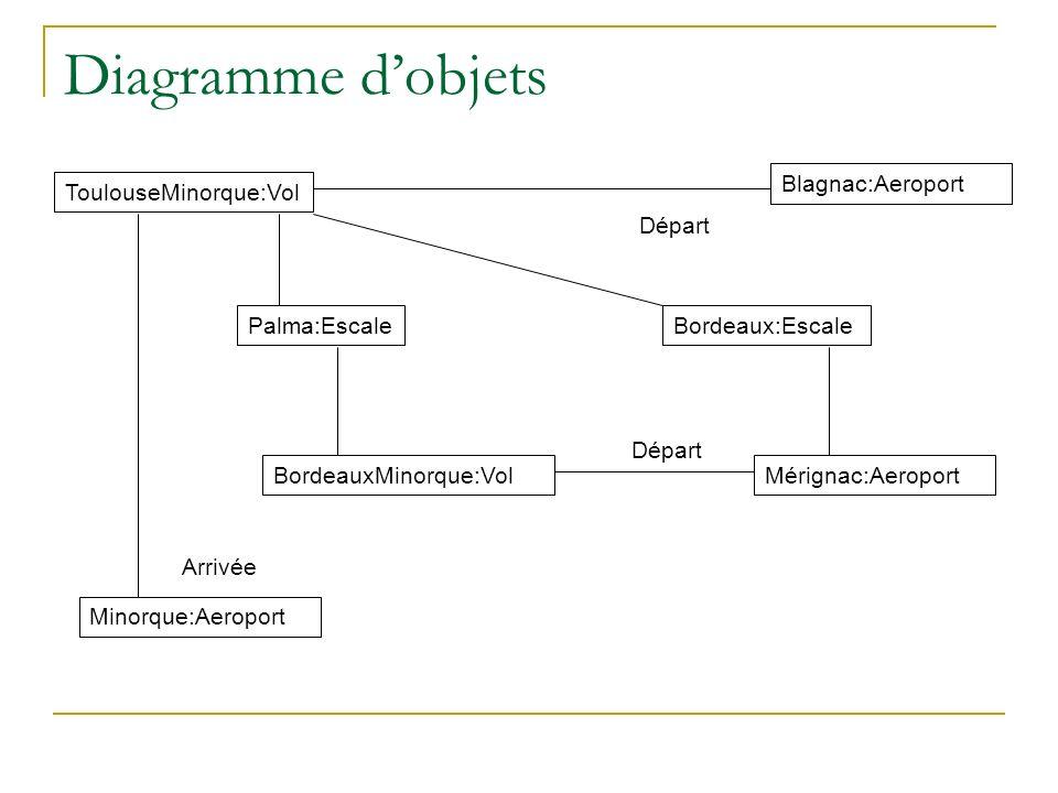 Diagramme d'objets Blagnac:Aeroport ToulouseMinorque:Vol Départ