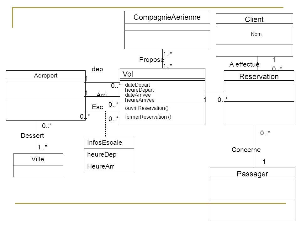 CompagnieAerienne Client Vol Reservation Passager Propose 1 A effectué