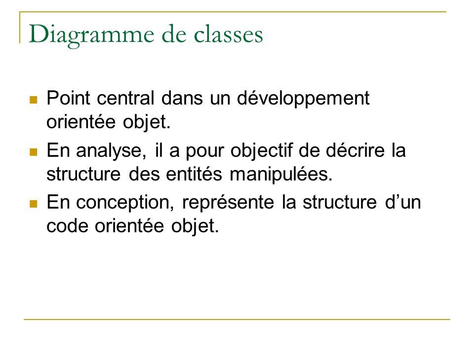 Diagramme de classes Point central dans un développement orientée objet.