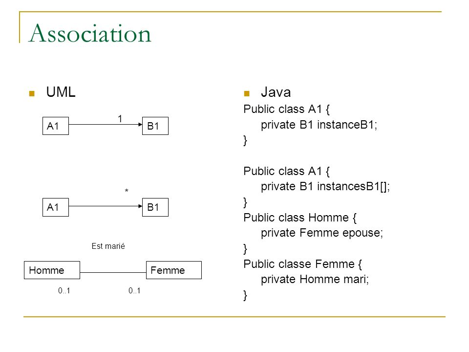 Association UML Java Public class A1 { private B1 instanceB1; }