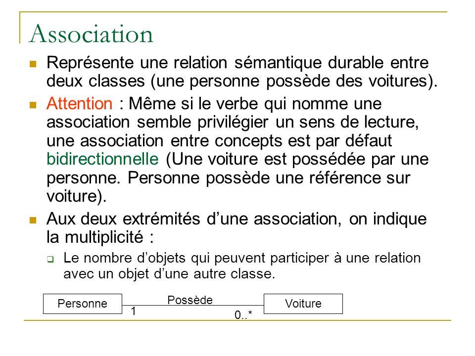 Association Représente une relation sémantique durable entre deux classes (une personne possède des voitures).