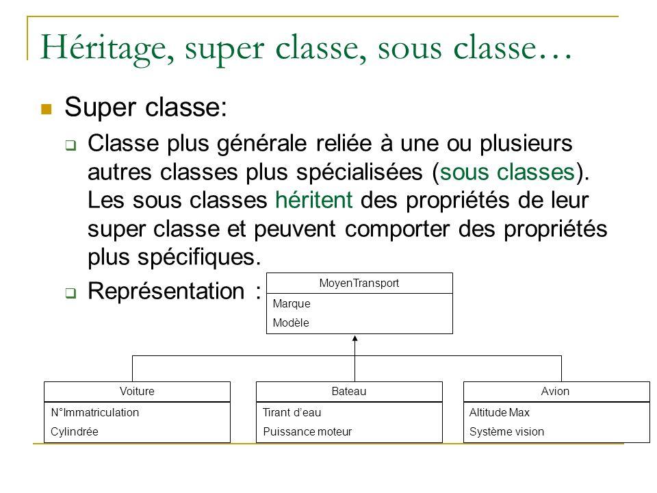 Héritage, super classe, sous classe…