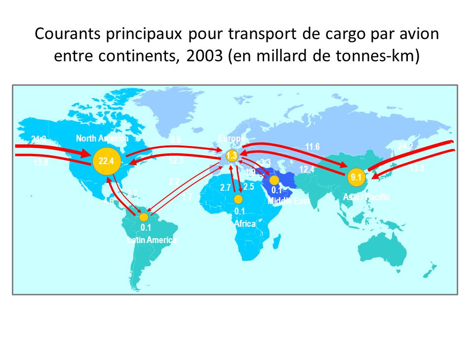 Courants principaux pour transport de cargo par avion entre continents, 2003 (en millard de tonnes-km)
