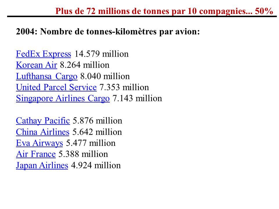 Plus de 72 millions de tonnes par 10 compagnies... 50%