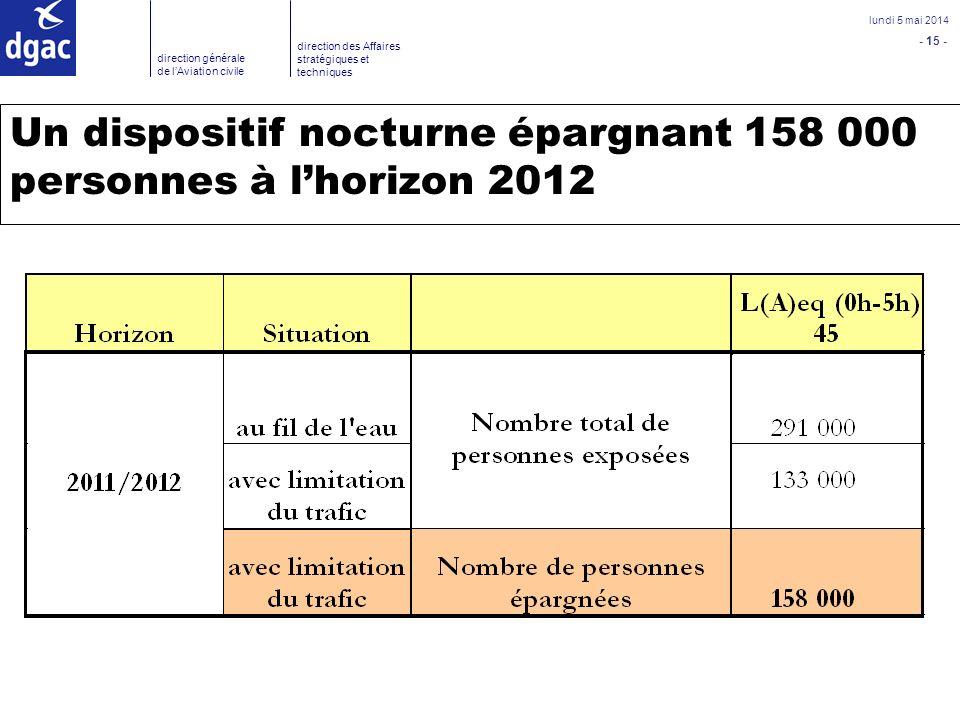 Un dispositif nocturne épargnant 158 000 personnes à l'horizon 2012