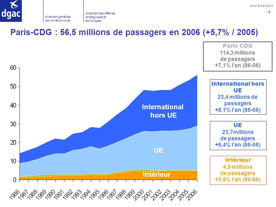 de passagers +5,9% l'an (86-06)